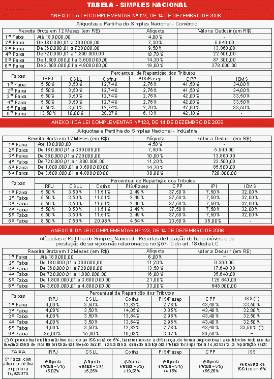 Tabela 1 - Roca Contábil