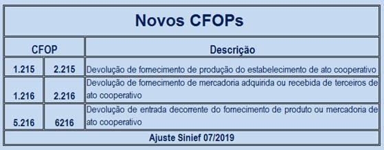 Novos Cfops - Roca Contábil