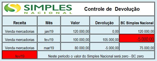 Tabela Simples Nacional Roca Contabilidade - Roca Contábil