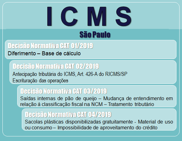Icms - Roca Contábil