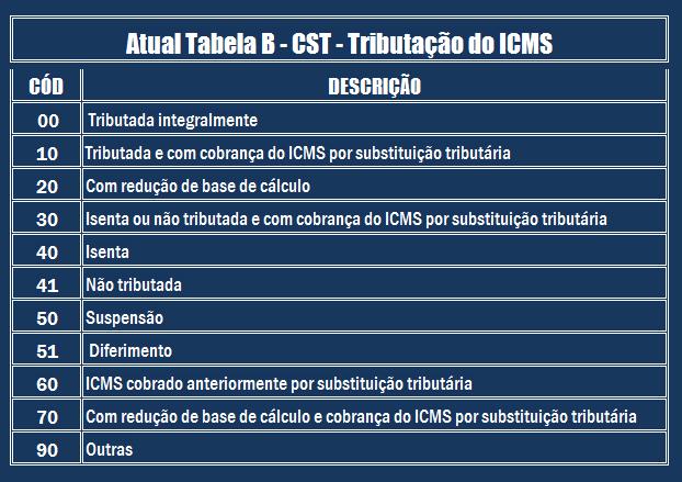 Cst Tributação - Contabilidade no Morumbi - SP | Roca Contábil