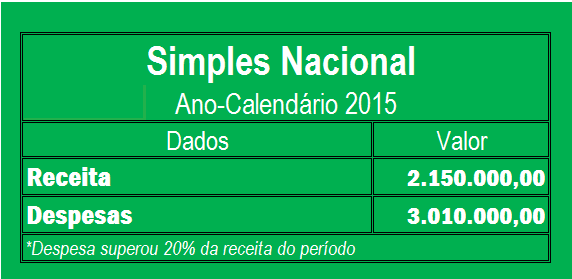 Simples Nacional Hoje 02.jpg - Contabilidade no Morumbi - SP | Roca Contábil