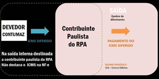 Icms Devedor Diferido 2 - Contabilidade no Morumbi - SP | Roca Contábil