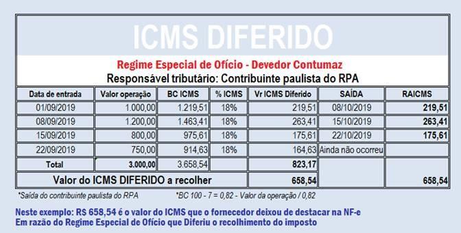 Icms Devedor Diferido 3 - Contabilidade no Morumbi - SP | Roca Contábil