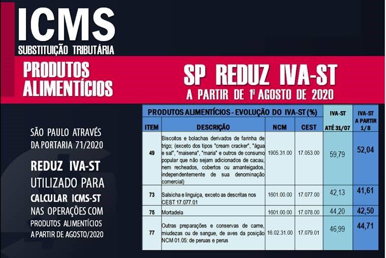 Icms Produtos Alimentícios 2 - Contabilidade no Morumbi - SP | Roca Contábil