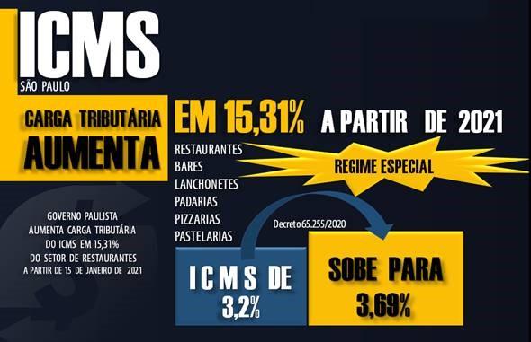 Icms Restaurante 02 Roca Contabilidade - Contabilidade no Morumbi - SP | Roca Contábil