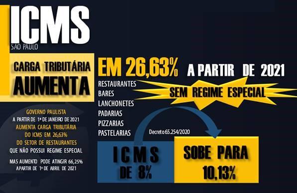 Icms Restaurante 03 Roca Contabilidade - Contabilidade no Morumbi - SP | Roca Contábil